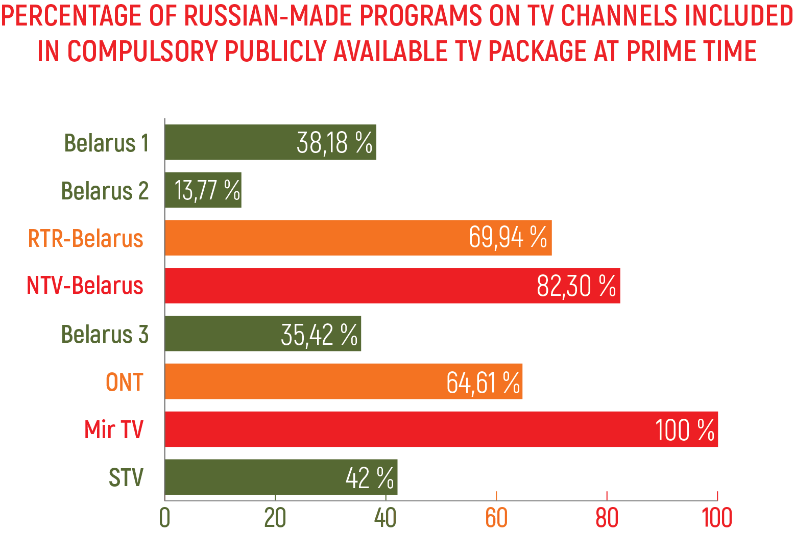 Percentage of Russian-made programs on TV channels included in compulsory publicly available TV package at prime time