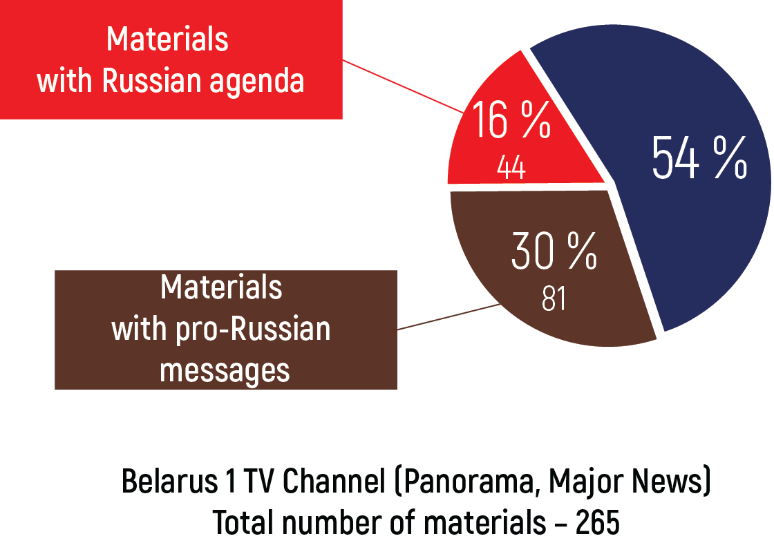 Monitoring of Pro-Russian Propaganda in Belarusian Media | baj by