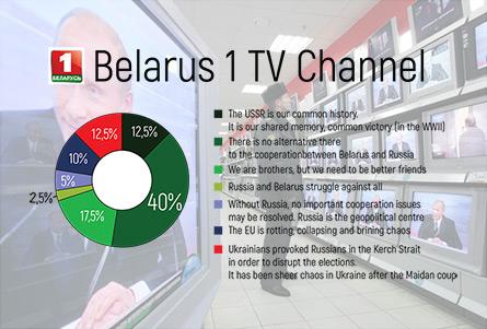 Monitoring of Pro-Russian Propaganda in Belarusian Media   baj by