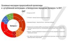 Мониторинг БАЖ «Пророссийская пропаганда и освещение «углубленной интеграции» на белорусском телевидении»