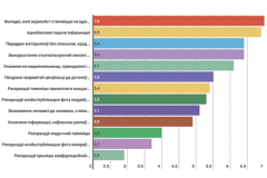 The most important ethical issues in the Belarusian media - results of a survey of journalists