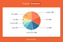 Исследование: какие публикации в Facebook чаще получают реакции и комментарии