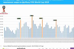 Как беларусы обсуждали матчи ЧМ-2018 по футболу в интернете: анализ ежедневной аудитории спортивных сайтов