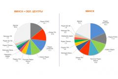 Какие радиостанции популярны в Минске и областных городах: исследование ГЕВС за 1 полугодие 2018 года