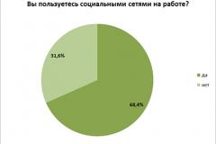 Опрос: 68% белорусов сидят в соц.сетях на работе