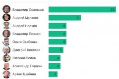 Соловьева и Малахов возглавляют рейтинг доверия к журналистам в России