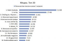 """Фэйсбук-старонкі """"Радыё Свабода"""" і TUT.by – у лідарах рэйтынгу"""