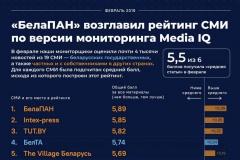 БелаПАН — самое объективное белорусское медиа по результатам мониторинга в рамках проекта Media IQ
