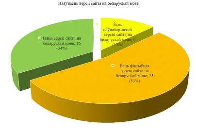 Маніторынг сайтаў дзяржаўных органаў і арганізацый, мясцовых выканаўчых і распарадчых органаў Рэспублікі Беларусь