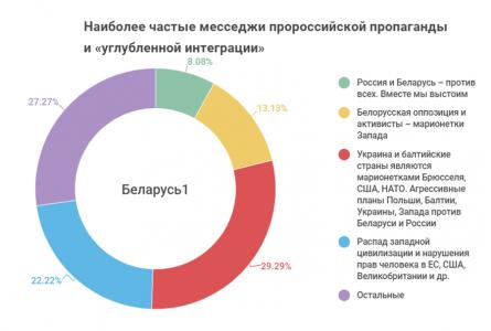 Мониторинг пророссийской пропаганды в государственных телевизионных СМИ Беларуси