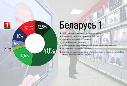Продвижение «русского мира» идет через белорусские ТВ-каналы — БАЖ презентовал мониторинг пророссийской пропаганды