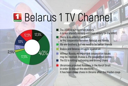 Monitoring of Pro-Russian Propaganda in Belarusian Media