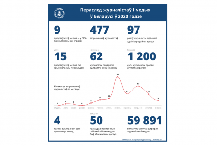 FIGURES OF THE YEAR. Repression of media and journalists in Belarus in 2020